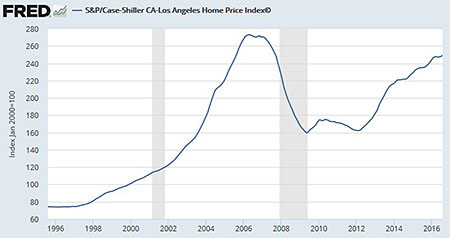 costs of not buying a home los angeles - torrance home loan banker